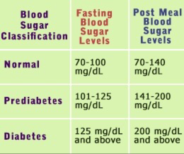 Blood Glucose Levels What Are Normal Blood Glucose Levels Health