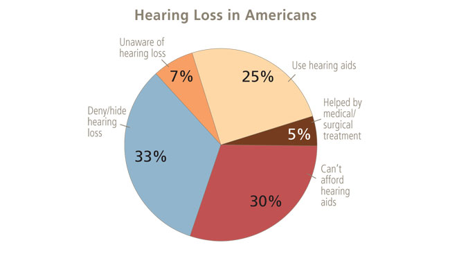 Hearing Loss Could Be An Excellent Loss Health Articles News